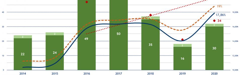 postes enseignants concours CRPE public 2020 : du mieux après l'arrêté du 16 juin 2020!